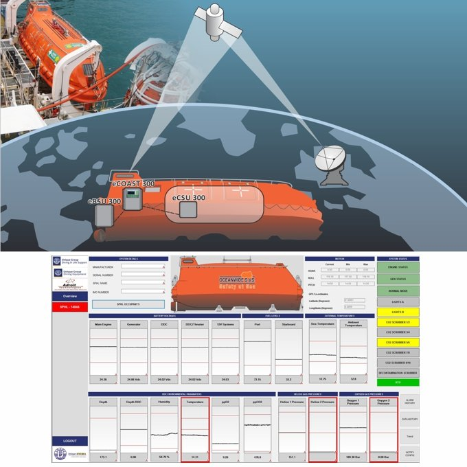 eCoast SPHL Critical Monitoring System
