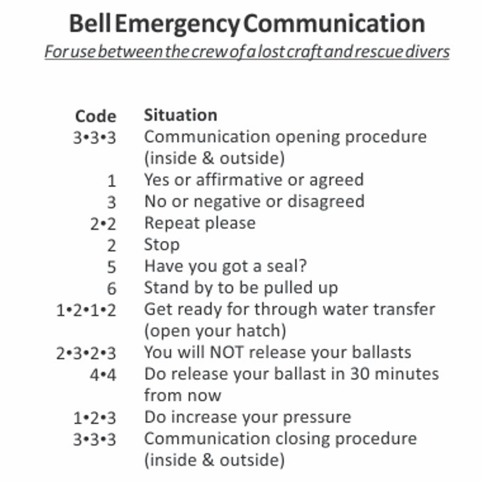 Bell Tapping Code Card